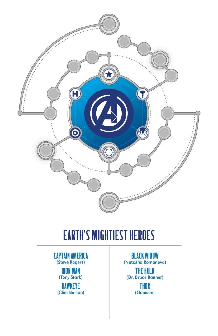Avengers Core Team Roster